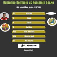 Ousmane Dembele vs Benjamin Sesko h2h player stats