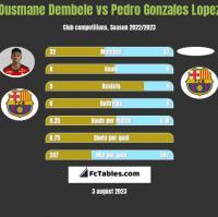 Ousmane Dembele vs Pedro Gonzales Lopez h2h player stats
