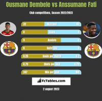 Ousmane Dembele vs Anssumane Fati h2h player stats