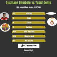 Ousmane Dembele vs Yusuf Demir h2h player stats