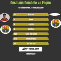 Ousmane Dembele vs Peque h2h player stats