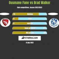 Ousmane Fane vs Brad Walker h2h player stats