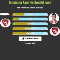Ousmane Fane vs Donald Love h2h player stats