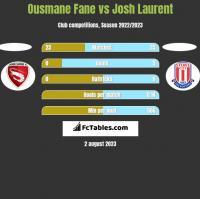Ousmane Fane vs Josh Laurent h2h player stats