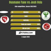 Ousmane Fane vs Josh Vela h2h player stats