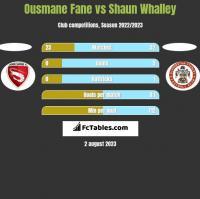 Ousmane Fane vs Shaun Whalley h2h player stats
