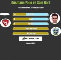 Ousmane Fane vs Sam Hart h2h player stats
