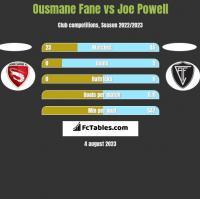 Ousmane Fane vs Joe Powell h2h player stats