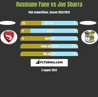 Ousmane Fane vs Joe Sbarra h2h player stats
