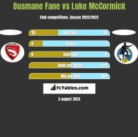 Ousmane Fane vs Luke McCormick h2h player stats