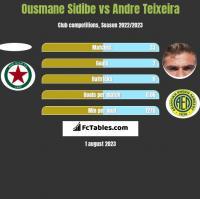 Ousmane Sidibe vs Andre Teixeira h2h player stats