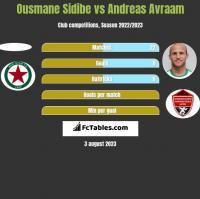 Ousmane Sidibe vs Andreas Avraam h2h player stats