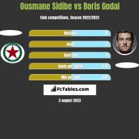 Ousmane Sidibe vs Boris Godal h2h player stats