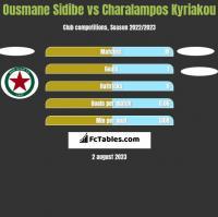 Ousmane Sidibe vs Charalampos Kyriakou h2h player stats