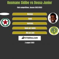 Ousmane Sidibe vs Dossa Junior h2h player stats