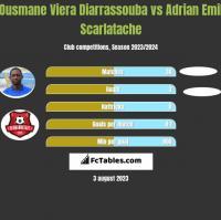 Ousmane Viera Diarrassouba vs Adrian Emil Scarlatache h2h player stats