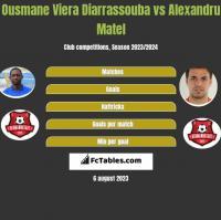 Ousmane Viera Diarrassouba vs Alexandru Matel h2h player stats