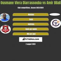 Ousmane Viera Diarrassouba vs Amir Bilali h2h player stats
