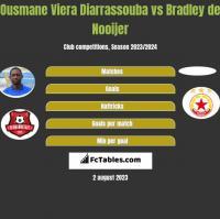 Ousmane Viera Diarrassouba vs Bradley de Nooijer h2h player stats