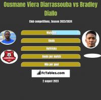 Ousmane Viera Diarrassouba vs Bradley Diallo h2h player stats