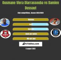 Ousmane Viera Diarrassouba vs Damien Dussaut h2h player stats