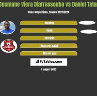 Ousmane Viera Diarrassouba vs Daniel Tatar h2h player stats