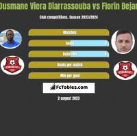 Ousmane Viera Diarrassouba vs Florin Bejan h2h player stats