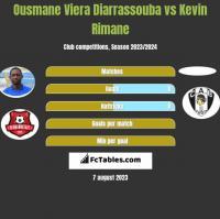 Ousmane Viera Diarrassouba vs Kevin Rimane h2h player stats