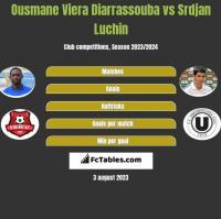 Ousmane Viera Diarrassouba vs Srdjan Luchin h2h player stats
