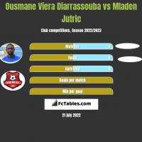 Ousmane Viera Diarrassouba vs Mladen Jutric h2h player stats
