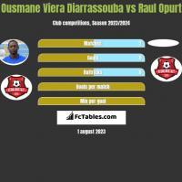 Ousmane Viera Diarrassouba vs Raul Opurt h2h player stats