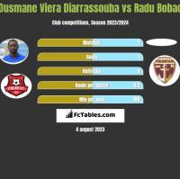 Ousmane Viera Diarrassouba vs Radu Bobac h2h player stats