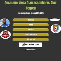 Ousmane Viera Diarrassouba vs Alex Negrea h2h player stats