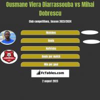 Ousmane Viera Diarrassouba vs Mihai Dobrescu h2h player stats