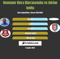 Ousmane Viera Diarrassouba vs Adrian Ionita h2h player stats
