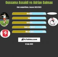 Oussama Assaidi vs Adrian Dalmau h2h player stats