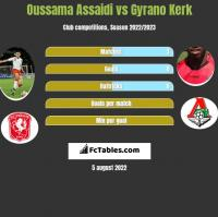 Oussama Assaidi vs Gyrano Kerk h2h player stats