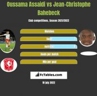 Oussama Assaidi vs Jean-Christophe Bahebeck h2h player stats