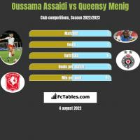 Oussama Assaidi vs Queensy Menig h2h player stats