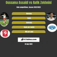 Oussama Assaidi vs Rafik Zekhnini h2h player stats