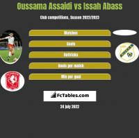 Oussama Assaidi vs Issah Abass h2h player stats
