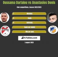Oussama Darfalou vs Anastasios Donis h2h player stats