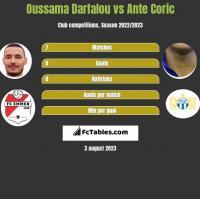 Oussama Darfalou vs Ante Coric h2h player stats