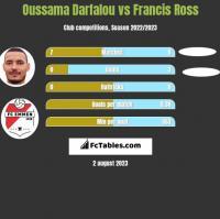 Oussama Darfalou vs Francis Ross h2h player stats