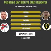 Oussama Darfalou vs Guus Hupperts h2h player stats