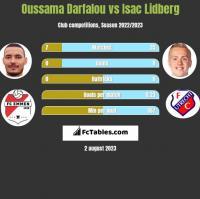 Oussama Darfalou vs Isac Lidberg h2h player stats