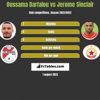 Oussama Darfalou vs Jerome Sinclair h2h player stats