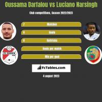 Oussama Darfalou vs Luciano Narsingh h2h player stats