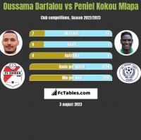 Oussama Darfalou vs Peniel Kokou Mlapa h2h player stats