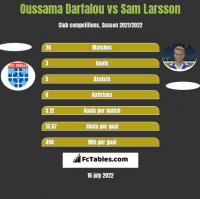 Oussama Darfalou vs Sam Larsson h2h player stats